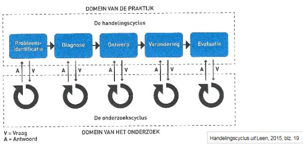 handelingscyclus2