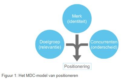 MDC model